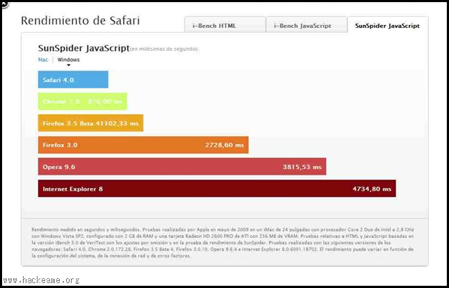 Safari-comparacion-rendimiento-milisegundos-ms-SunSpider JavaScript