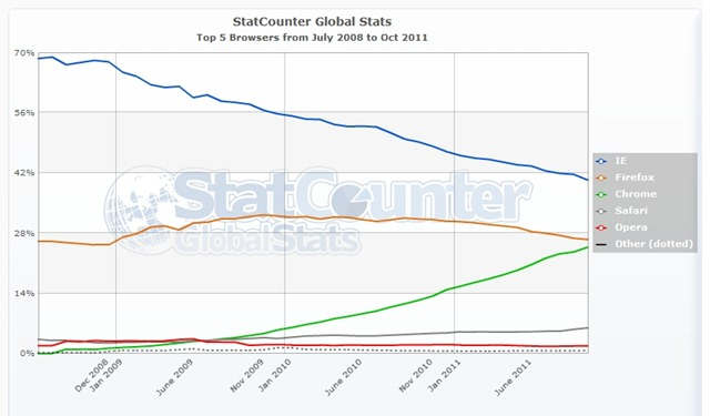 StatCounter-browser-ww-monthly-200807-201110