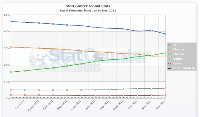 StatCounter-browser-ww-monthly-201101-201112
